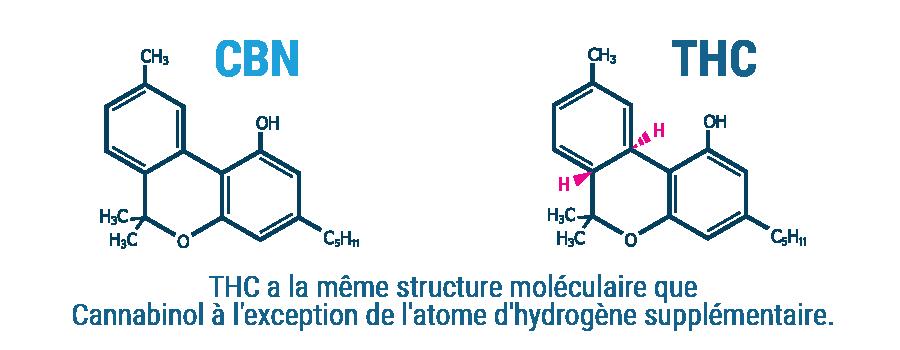 CBN Composition moléculaire