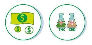 ÉCONOMIE cannabis