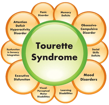 Cannabis for treating tourette Syndrome