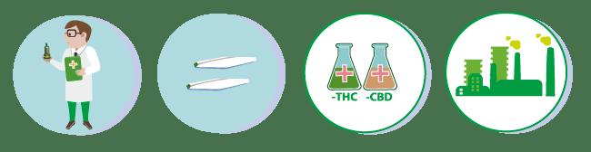 Australie Cannabis Médical
