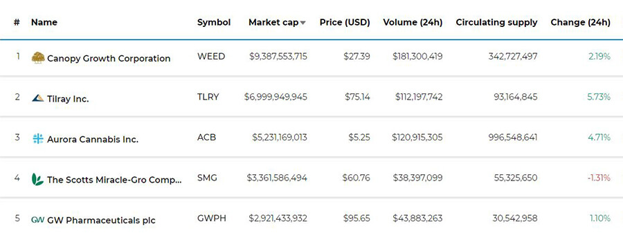 https://www.cannabismarketcap.io/
