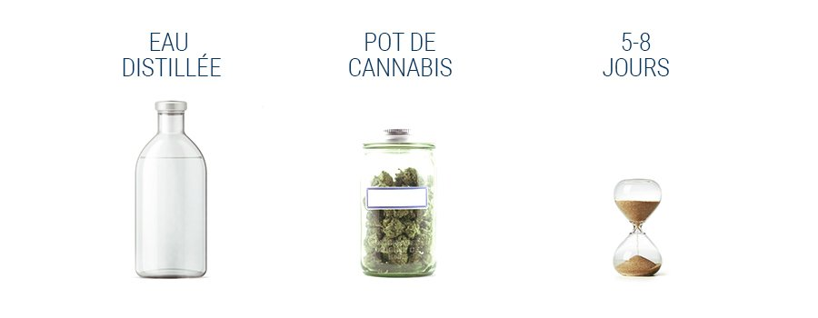 Affinage À L'Eau Cannabis