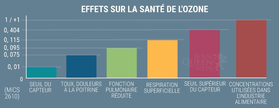 CONSEILS DE SÉCURITÉ POUR L'OZONE