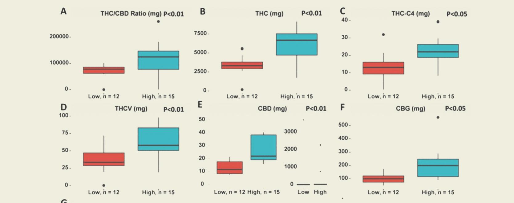 L'émergence des Cannabinoïdes Actifs Totaux (TAC) et les implications pour le consommateur