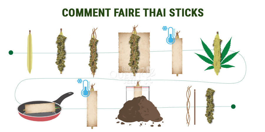 Comment Faire Thai Sticks